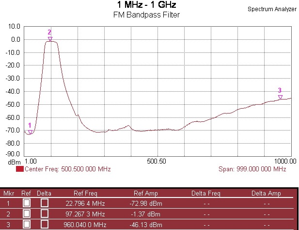 FM Bandpass Filter